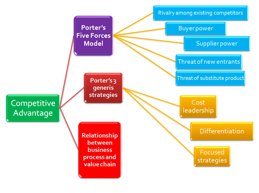 organizational competitive strategies porters five forces model air asia essay Swot and porter five force analysis of air asia airline will help to analyze its present and future competitive state in the global market place swot analysis helps to analyze the strength, weakness, opportunity and threat of the airline as follows:.