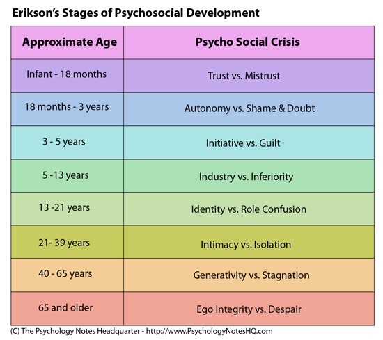 psycho social development according erik erikson Erik erikson's stages psychosocial development devotion and fidelity up to this stage, according to erikson, development mostly.