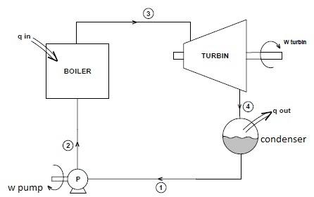Steam Boiler     Thermodynamic    Analysis in Steam Boiler