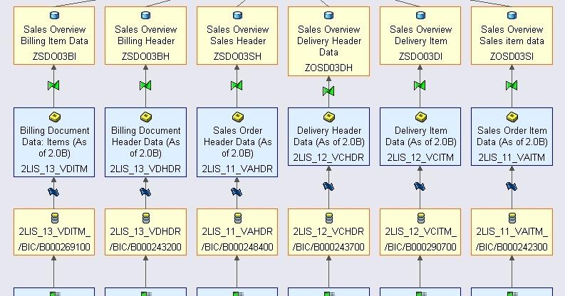 data flow structure sap bw  bi traning