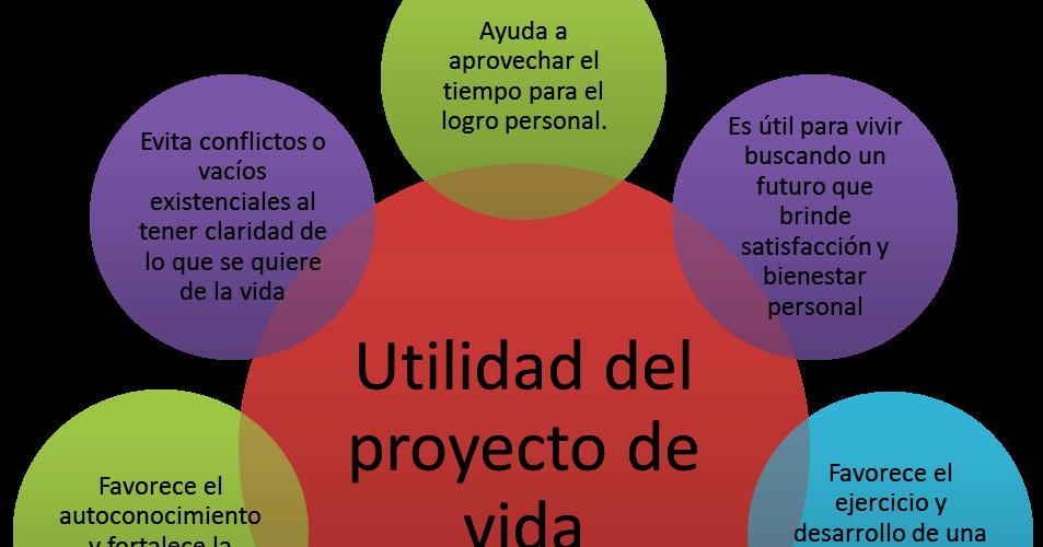 Dip fruit que es proyecto de vida e importancia for Proyecto de criadero de mojarras