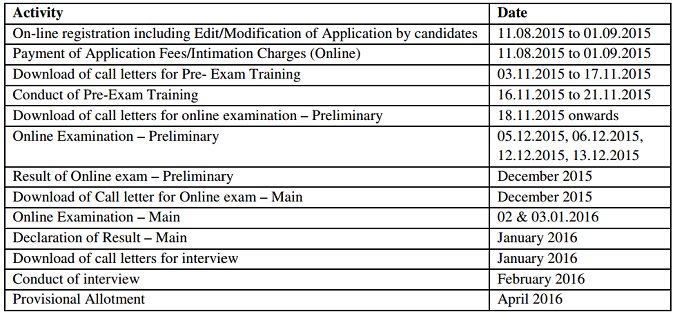 IBPS Common Recruitment Process for Recruitment of CLERKS ( CWE CLERKS -V )