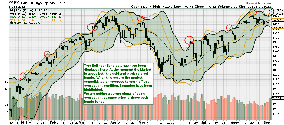 S&p 500 bollinger bands chart