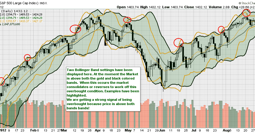 Bollinger bands stock analysis