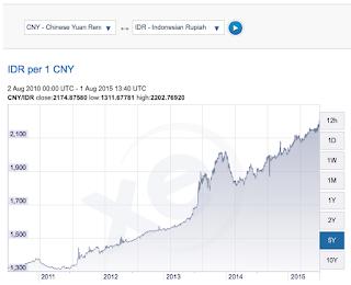 rupiah vs yuan