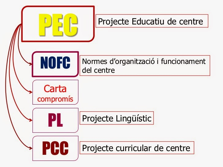 http://es.slideshare.net/manuela/documents-centre