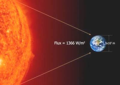 Resultado de imagen de Relación energética del Sol y la Tierra
