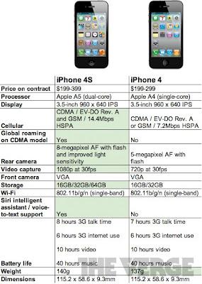 iphone-4s-numbers-5 [Notícias Populares] iPhone 4S: igual por fora, do jeito que se esperava por dentro!