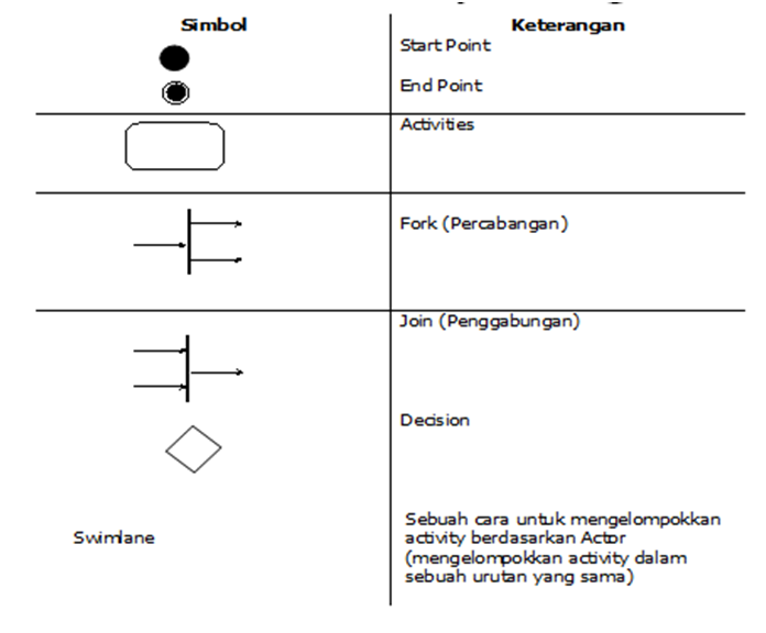 Artikel psbo activity diagram mangubay simbol simbol pada activity diagram ccuart Choice Image