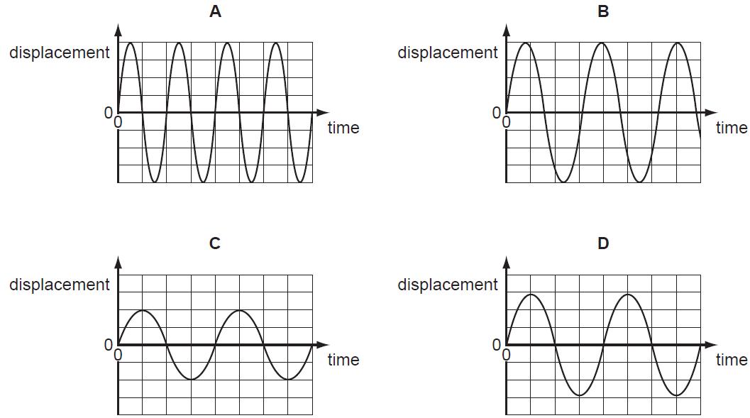 Sound intensity diagram