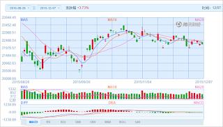 中国株コバンザメ投資 香港ハンセン指数20151207