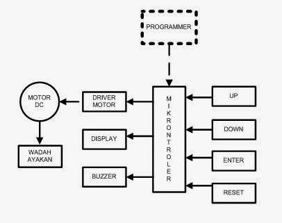 My4r54n draft rancangan mini sieve shaker 32 blok diagram ccuart Images