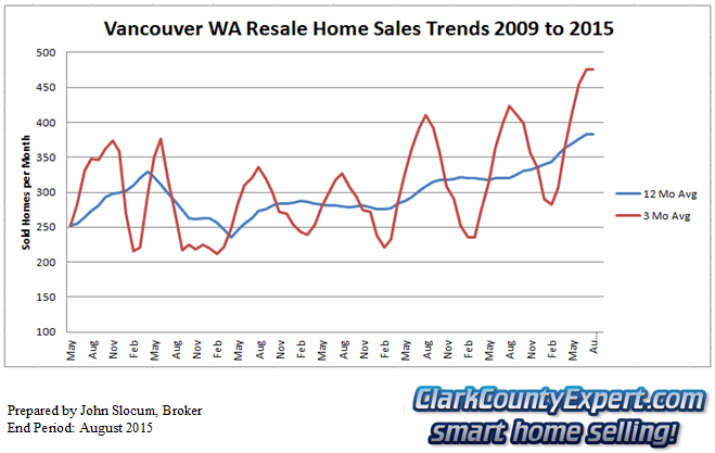 Vancouver Washington Resale Home Sales August 2015 - Units Sold
