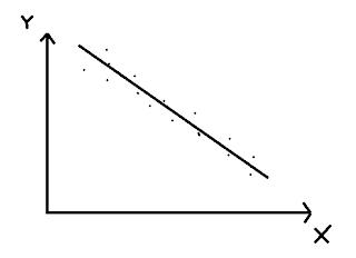 korelasi negatif