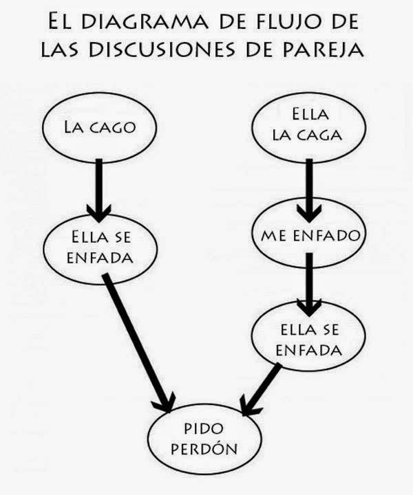 Diagrama de flujo de una discusión de pareja