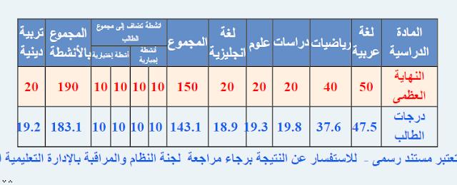 نتيجة الصف السادس الابتدائى بمحافظة كفر الشيخ 2016 الترم الاول ( الشهادة الابتدائيه )