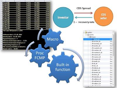 Credit default swap pricing by PROC FCMP