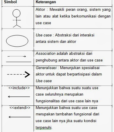 Use Case Activity Diagram Dan Sequence Diagram Education For You