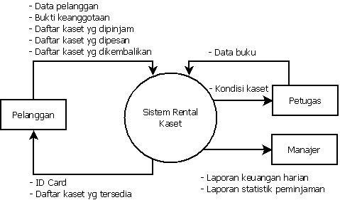 Dfd sistem rental kaset master diagram diagram konteks ccuart Gallery