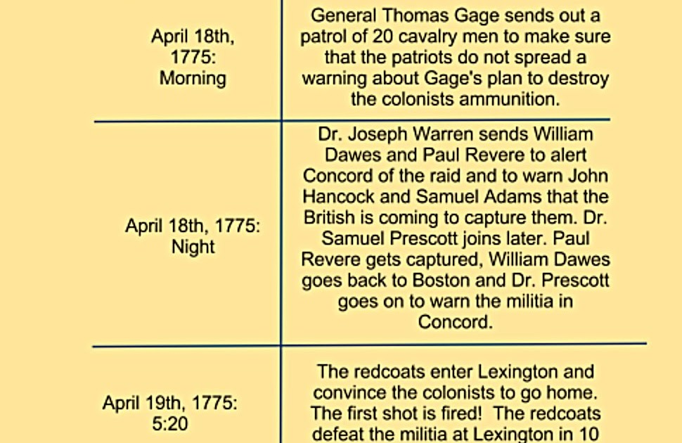 who fired the first shot at lexington and concord essay Tensions high and words were exchanged leading into the firsts shots f the revolutionary war at lexington and concord with the help of the british troops giving off the first shots of the war and thus initiating it.