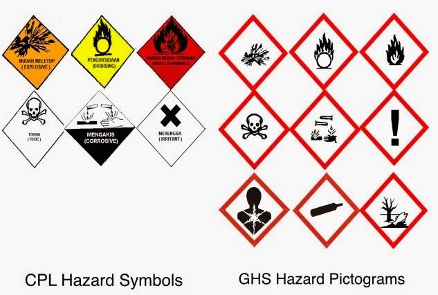 Safety Risks Globally Harmonized System