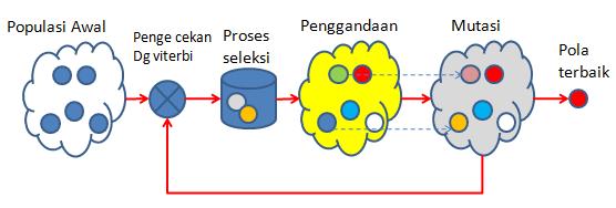 Gambar 5.3 Proses pembelajaran dengan AIS