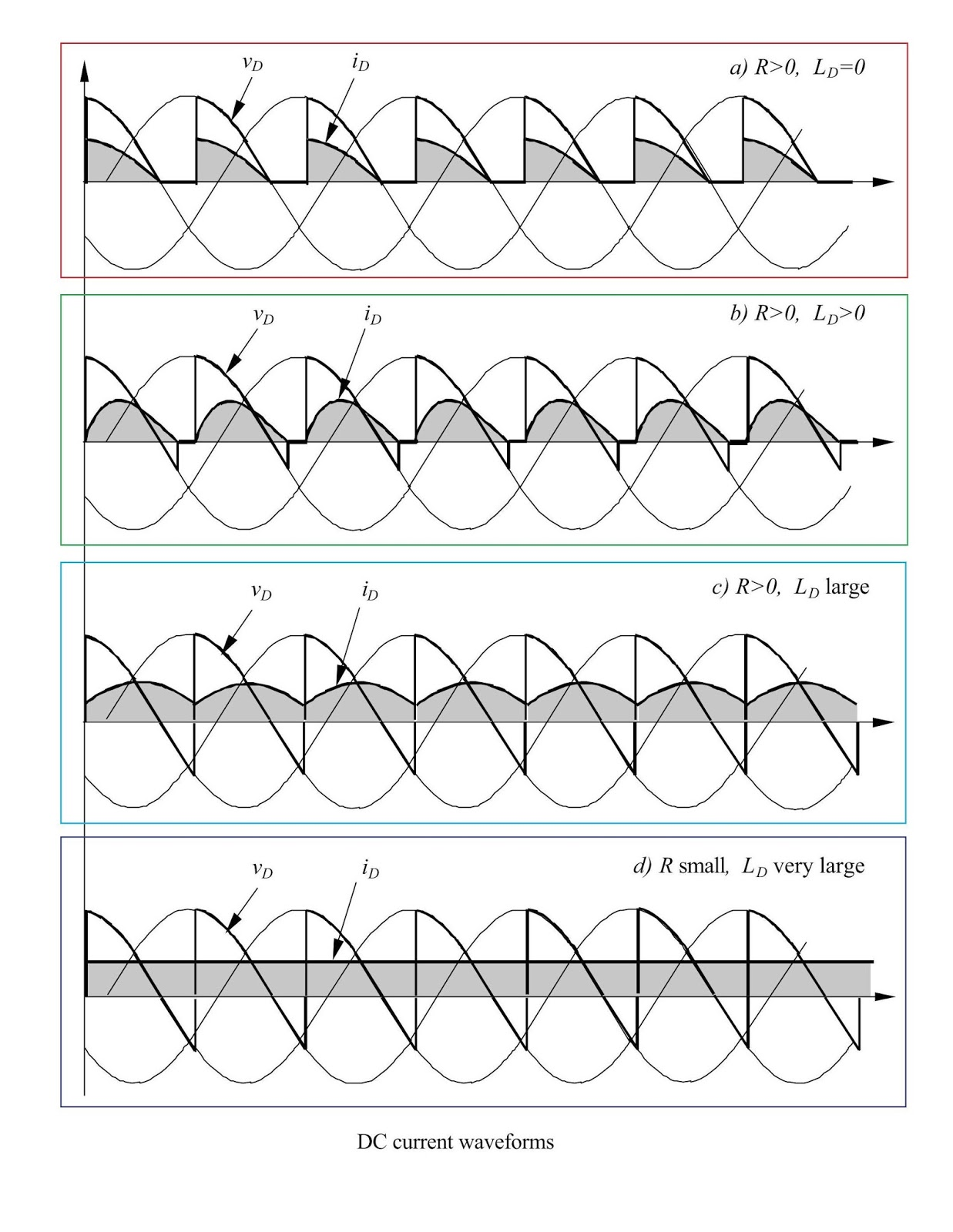 Flamingidea Controlled Rectifier Types And Description The Full Wave Averaging Filter Dc Current Waveforms Of Three Phase Half Under Various Type Load Is Illustrated Here