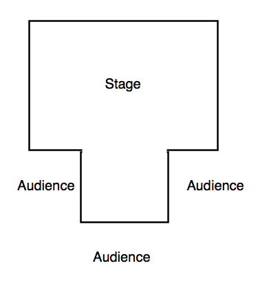 Types Of Performance Spaces Thrust And Arena Stagesspace Drama