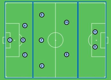 desenho da organização estrutural 3-5-2