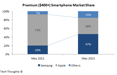 Premium Smartphone Market Share: Apple vs. Samsung