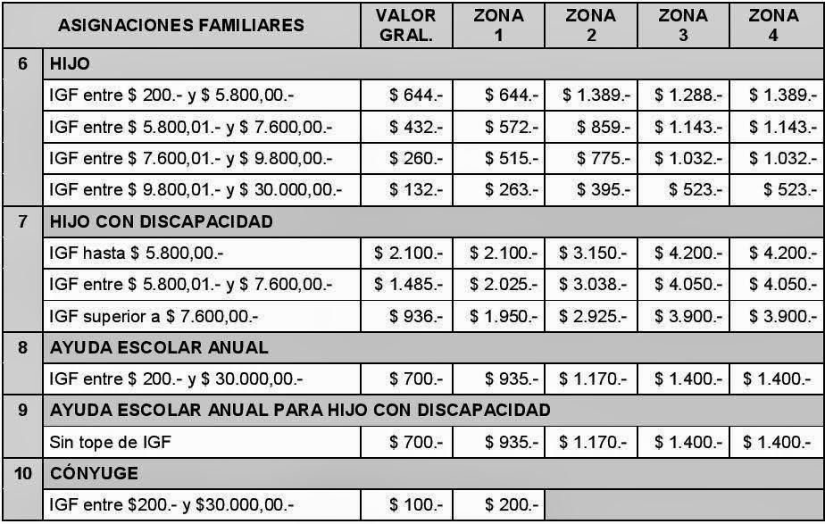 Asignaciones Familiares: Montos vigentes 2015 | Ignacio online