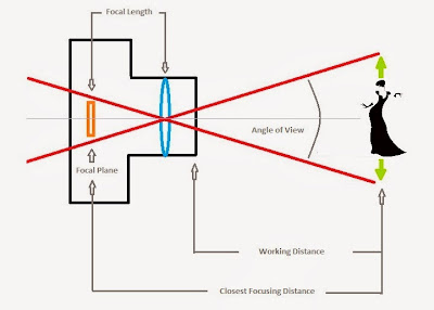 Lens Focal Length, Working Distance and Closest Focusing Distance