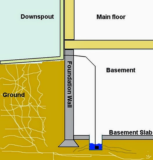What Is The Best Way To Fill A Hole In A Concrete Basement Floor: How To Select A Company For Foundation Repair: How To Waterproof Your Basement