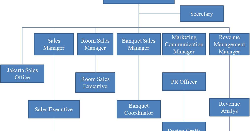 Struktur Organisasi Sales And Marketing Grow Up As Hotelier
