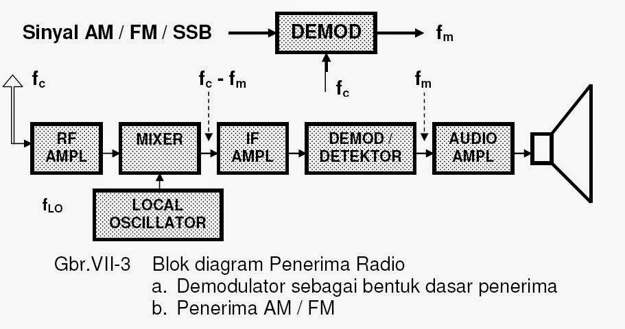 Penerapan teknologi pengendali dalam kehidupan sehari hari berbasis 8radio steaming atau radio online ccuart Choice Image