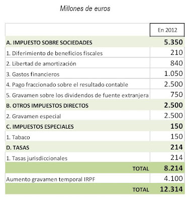 Medidas-fiscales-2012