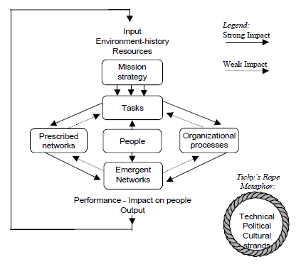 the weakness of weisbord s organizational diagnostic model Target corporation: purpose and utility of diagnosis essay sample or parameter in conducting organizational diagnosis as cited, organizational model represents the organization that open systems theory (1966), (5) weisbord's six-box model (1976), (6) congruence model.
