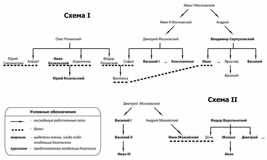Схемы I, II: Родственные связи