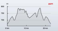 Track Trail del Serrucho. Alalpardo