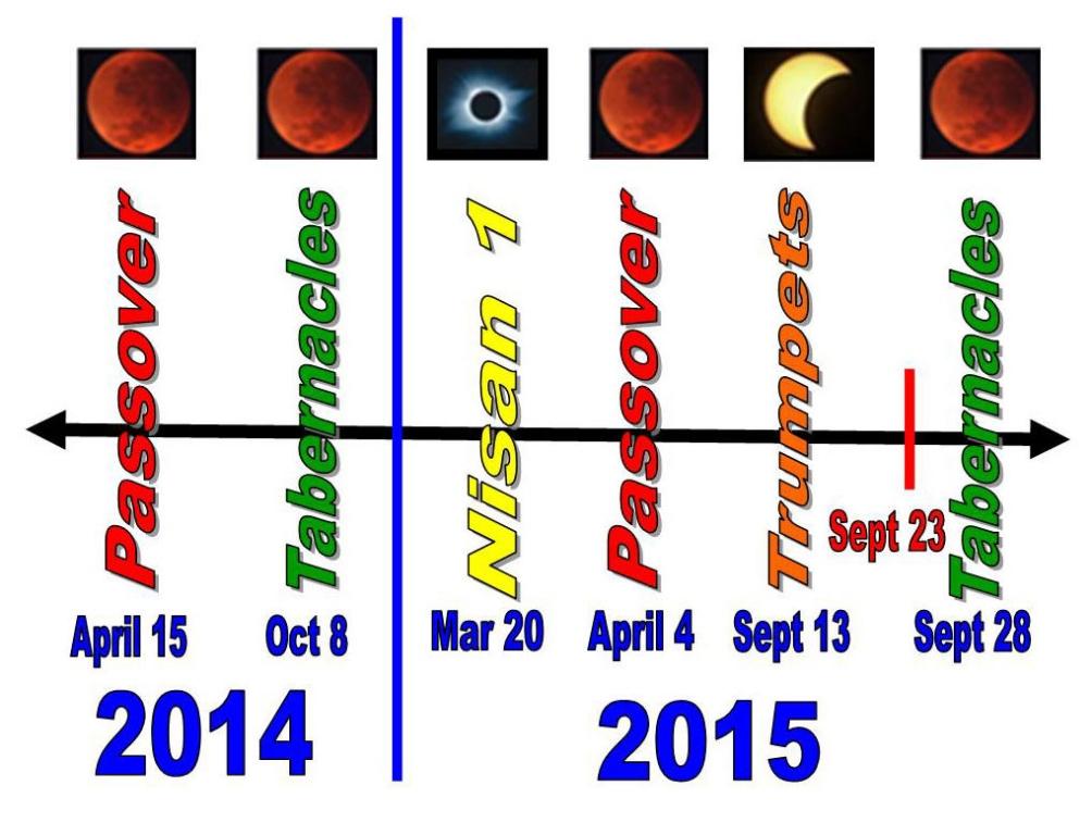 Blood Moon 2014 2015 Calendar
