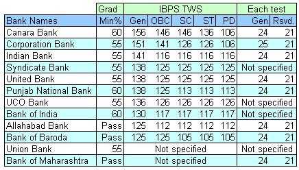 Bank-wise IBPS CWE Minimum Cut-off Marks for PO
