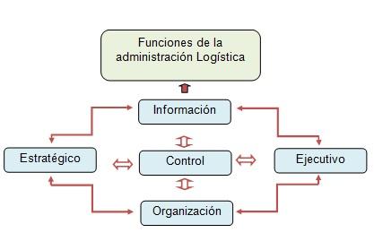 FUNCIONES DE LA ADMINISTRACIÓN LOGÍSTICA