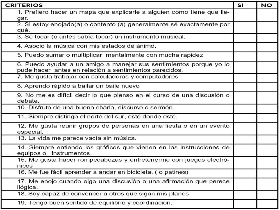 LAS RAICES Y FLORES DEL TALENTO HUMANO: TEST DE INTELIGENCIAS ...