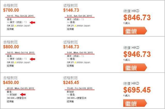 香港去東京最平HK$847(連稅),但日數只有3日,加HK$100,可以玩多幾日,10月份仲有不少$1回程飛;香港去新加坡來回連稅HK$696,大把平飛