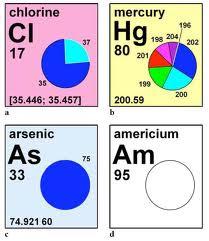 Quimica i tabla peridica vs tabla cuantica cada elemento qumico tiene un nombre un smbolo nico que general mente consta de 2 letras la primera mayscula y la segunda minscula o de una sola urtaz Choice Image