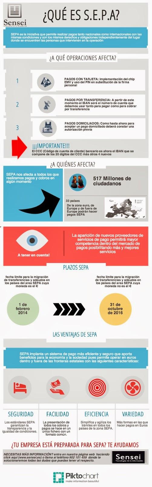 Infografía de SEPA realizada por Sensei Ti | ERP y CRM