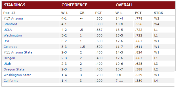 Pac12 Standings as of 1-13-18