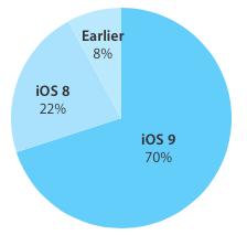 iOS 9 - 70%
