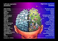 Brain Function Chart2