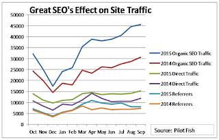 Great B2B SEO Drives Website Traffic